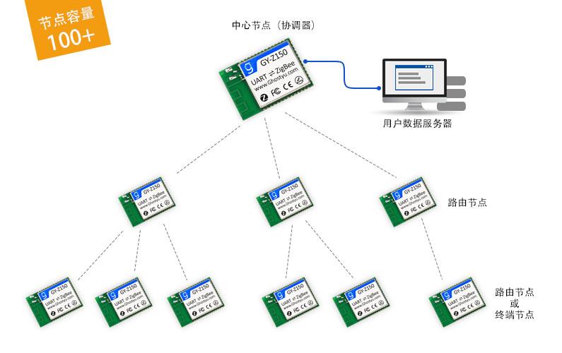 Zigbee网络1.jpg