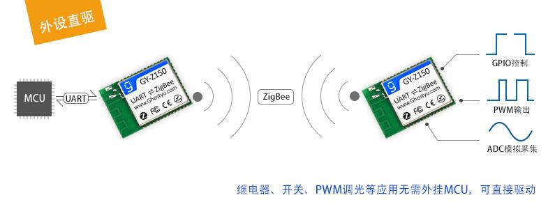 Z150两大功能-直接控制.jpg