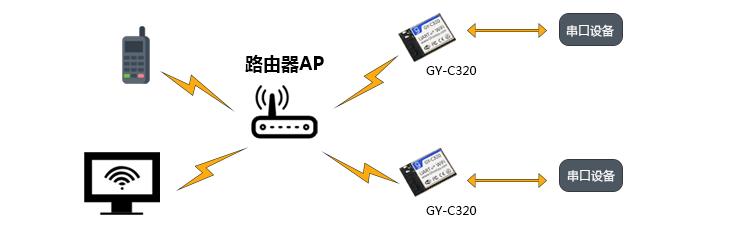 作为AP模式.png